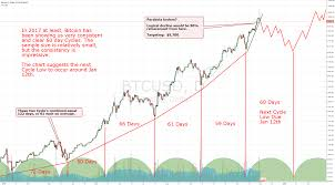 Bitcoin Were Seeing Cycles Develop Jan 12th 2018 Low For