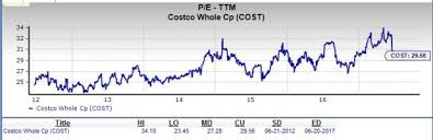 Costco Stock Quote Fascinating Is Costco Wholesale A Suitable Stock For Value Investors June 48