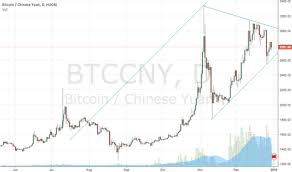 Page 52 Btc Eur Bitcoin Euro Price Chart Tradingview