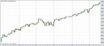 Free Forex Trading System Candlestick Patterns