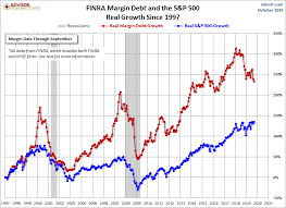 Nyse Margin Debt Chart Margin Debt And The Market Down 0 2 In October Dshort
