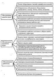 Экономика Организация труда на предприятии Курсовая работа  Рисунок 1 Структура функций обслуживания