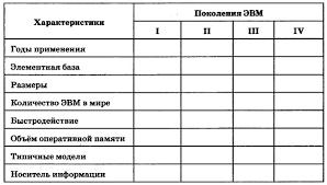 Задания для практических работ Глава Обработка текстовой  Добавьте в реферат раздел Сравнительные характеристики поколений ЭВМ и включите в него таблицу