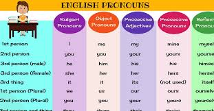 Pronouns What Is A Pronoun List Of Pronouns With Examples
