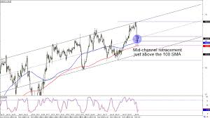 Yen To Usd Chart Chart Art Trend And Retracement Trades On Usd Jpy And Cad