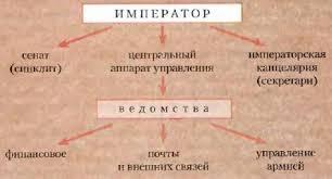 Государственное управление Византийской империи История Реферат  Государственное управление в Византии