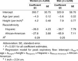 Regression Equations For Percentage Of Predicted Peak