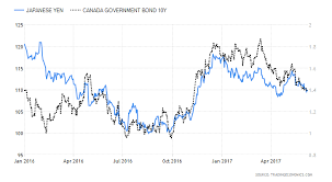 Gold Bond Yields And The Japanese Yen All Say There Are