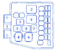 mazda cx9 2007 primary fuse box block circuit breaker diagram mazda cx9 2007 primary fuse box block circuit breaker diagram