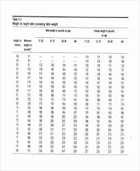 Height And Weight Chart Us Army Body Weight Height Online Charts Collection