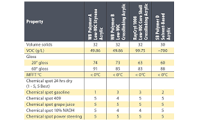 Acrylic Chemical Resistance Chart Challenges In Formulating Water Based Clear Sealers For