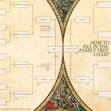 Customized Print File Antique Family Tree Chart Exquisite 6 Generation Ancestry With Your Familys Details Included