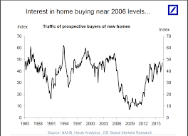 How To Read Stocks Graph American Real Estate 6 Charts Tell You Everything You Need To Know