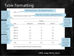 Table Apa Format How To Format Tables In Apa Style 6th Ed
