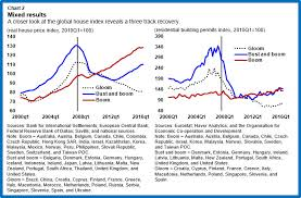 Malaysia House Price Chart Global House Prices Time To Worry Again Imf Blog