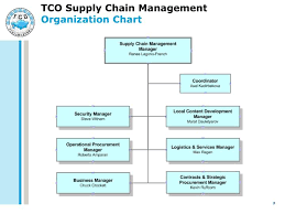 Hospital Supply Chain Organizational Chart Best Picture Of