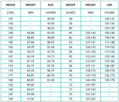 Weight Acc To Height And Age Baby Growth Chart Boys Height Weight Atlaselevator Co