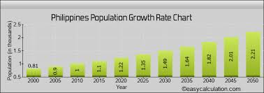 Philippines Population Chart Philippines Human Population Projection Estimation
