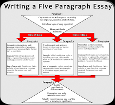 example of essay