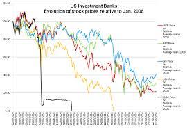 Mer Stock Chart Anomalous Trading Prior To Lehmans Failure Vox Cepr