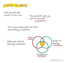 Find Your Career Dont Let Others To Choose Or Control Your Career Options