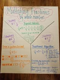 Multiplying Fractions By Whole Numbers Anchor Chart Multiplying Fractions By Whole Numbers Anchor Chart
