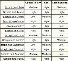 Complete Capricorn And Aquarius Compatibility Chart