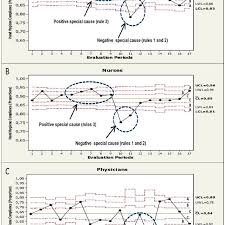 Binomial Chart Binomial Control Chart Statistical Hand Hygiene Compliance