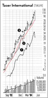 High Tight Flag Chart Pattern High Tight Flag Pattern Investors Business Daily Stock