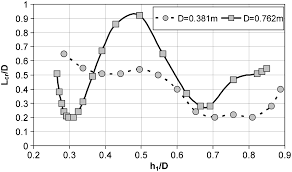Improvements In Flow Rate Measurements By Flumes Journal