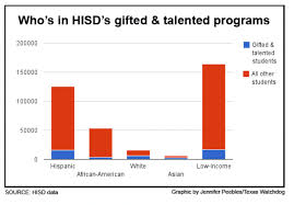 houston s percene of gifted and talented students is very high borland said i haven t e across an urban district with such a large scale