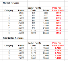 Marriott Rewards Points Chart Marriott Rewards Program Changes Cash Points Redemption