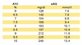A1c To Eag Conversion Chart Diabetes Education And Research Center Philadelphia