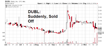 Dubli Stock Chart Dubli Inc Dubl Stock Price News The Hanssartcumdai Gq