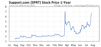 Sprt, new meme stock, goes wild. Sprt Stock Price Today Plus 7 Insightful Charts Dogs Of The Dow