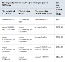 Medicare Easy Street How Much Does Medicare Cost Medicare
