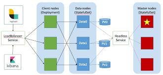 Running Elasticsearch On Kubernetes Dzone Big Data