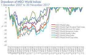 Msci World Index Etf Chart Factor Investing For International Equities