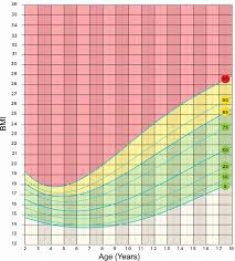 Weight Chart For Kids Lovely Healthy Weight Calculator For Children ...
