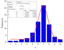 Excel Bell Curve Chart Statistics How To Make A Bell Curve In Vb Net Stack Overflow