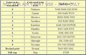 The international phonetic alphabet (ipa) is a system where each symbol is associated with a particular english sound. Phonetic Alphabet Radio Air Cadet Central