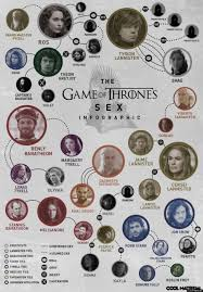 Game Of Thrones Sex Chart Infographic Huffpost