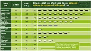 Dr David Unwin Food Charts Sugar Equivalent Infographics Courtesy Of Dr David Unwin