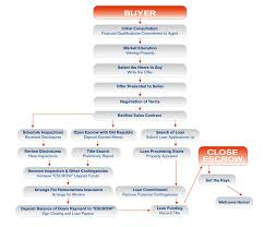 Realtor Flow Chart Home Purchasing Flowchart Buyers Maui Real Estate Real