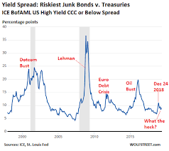 High Yield Bond Default Rate Chart Ok I Get It Markets Have Gone Nuts Junk Bonds Are In