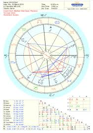 Edward Snowden Birth Chart Astrology Patricia Robinett