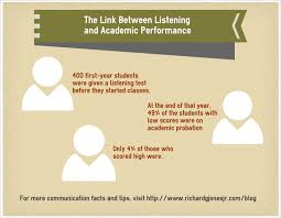 five listening tips for college students listening success in the as the infographic above notes 400 first year students were given a listening test before they started classes at the end of that year 49 percent of the