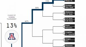 Excel Ncaa Tournament Bracket March Madness Using Excel To Pick The Upset Softartisans
