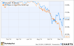 Is Now The Best Time To Buy Devon Energy Corp S Stock