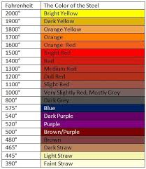 Great Color Chart For Iron Temps Welding Metal Working